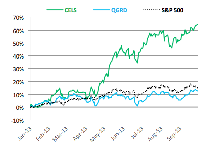 Market growth of green energy companies (CELS), energy grid infrastructure (QGRD), and the S&P 500